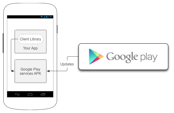 You haven't accessed the Google Play Store app on your device ...